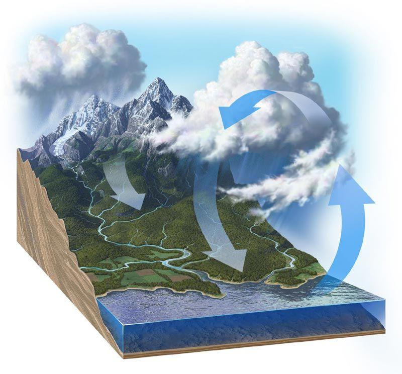 http://www.enidrio.gr/pictures/b_599_watercycle.jpg
